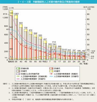 図.  人工妊娠中絶件数の推移   ※内閣府の資料より