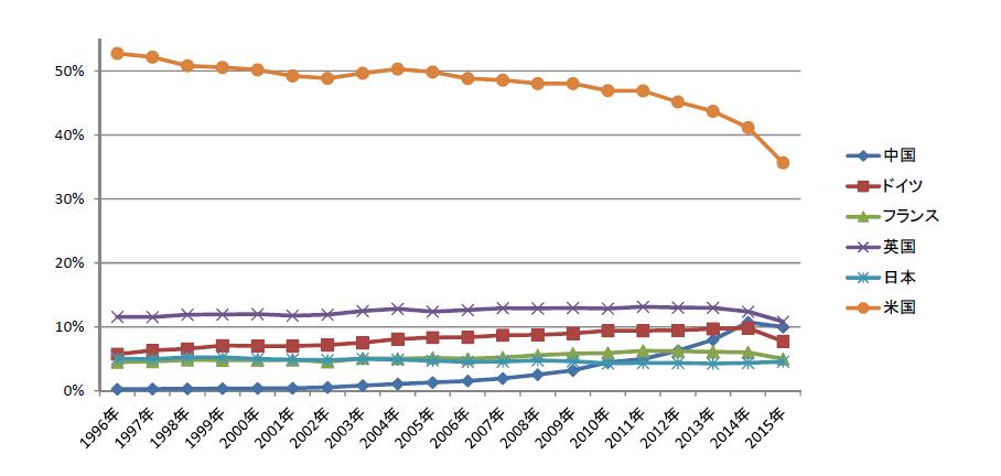 図 臨床医学分野のTOP10論文数の国際シェア推移